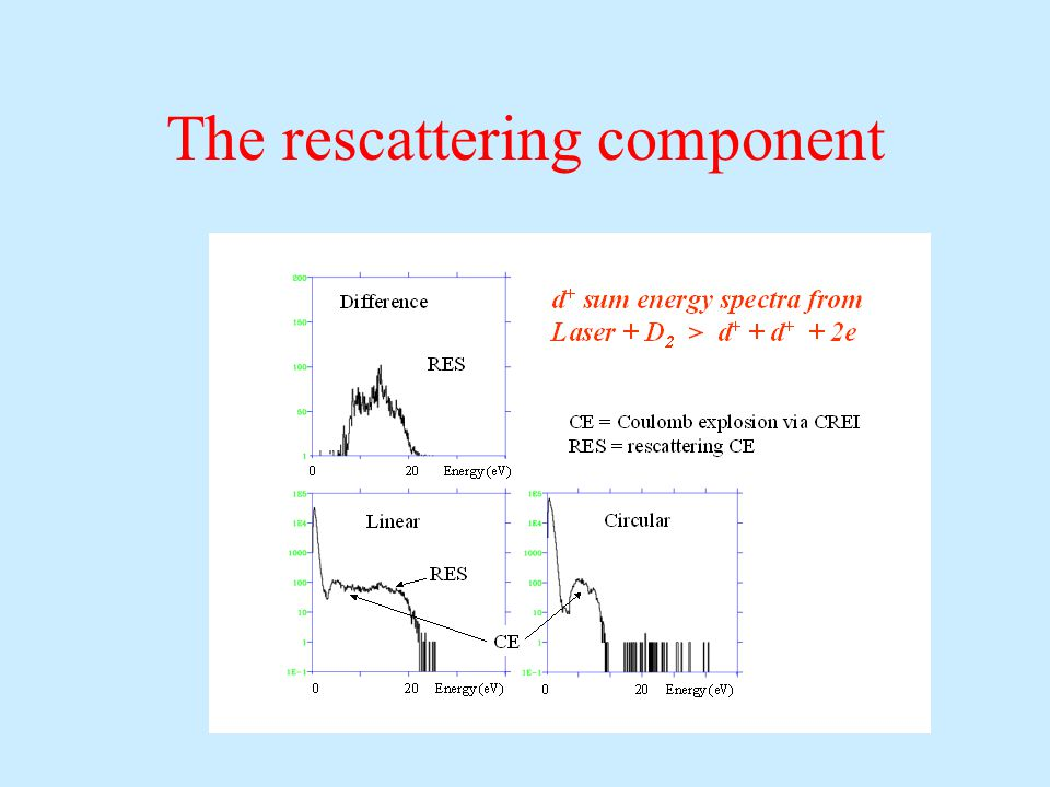 The rescattering component