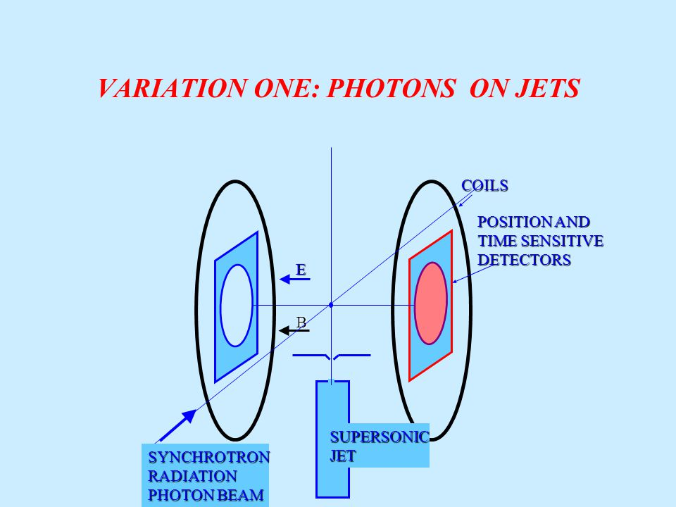 VARIATION ONE: PHOTONS ON JETS E BCOILS POSITION AND TIME SENSITIVE DETECTORS SUPERSONICJET SYNCHROTRONRADIATION PHOTON BEAM
