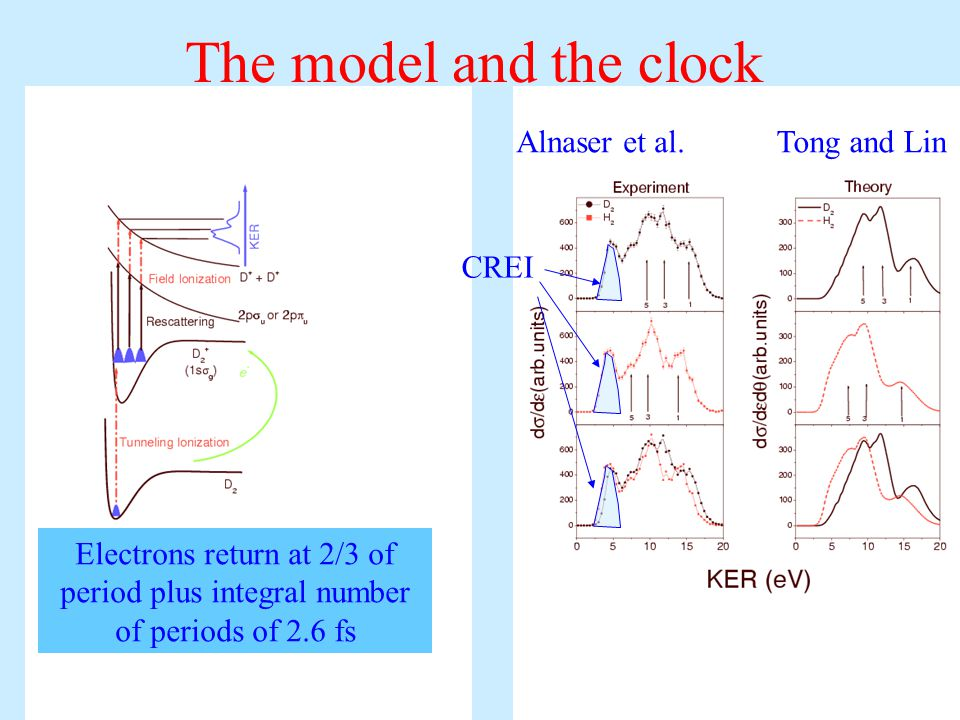 The model and the clock Electrons return at 2/3 of period plus integral number of periods of 2.6 fs CREI Alnaser et al.Tong and Lin