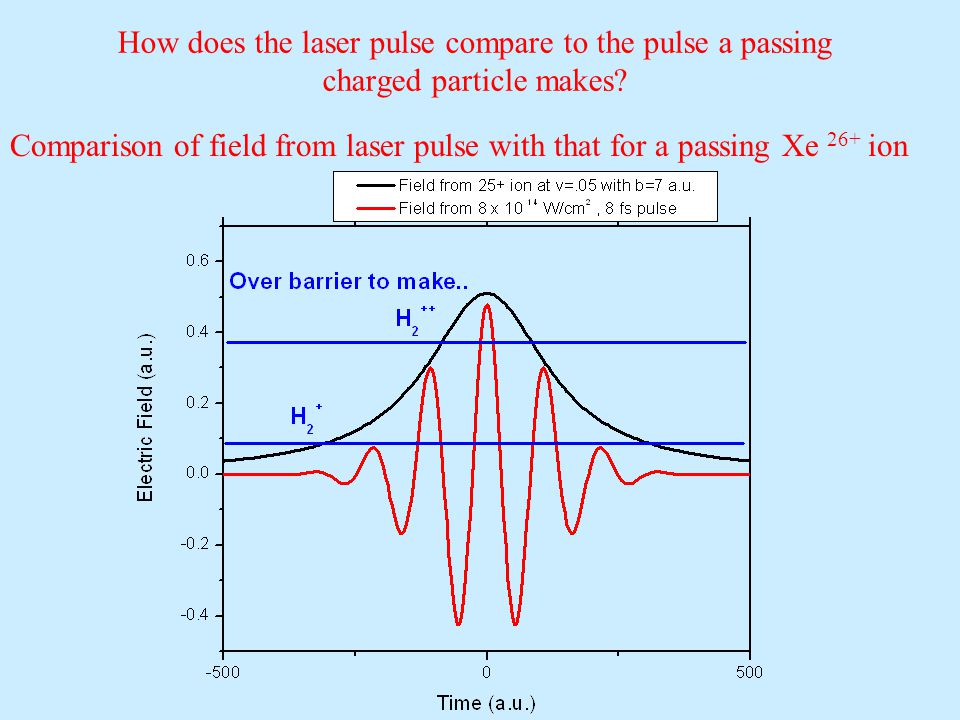 How does the laser pulse compare to the pulse a passing charged particle makes.