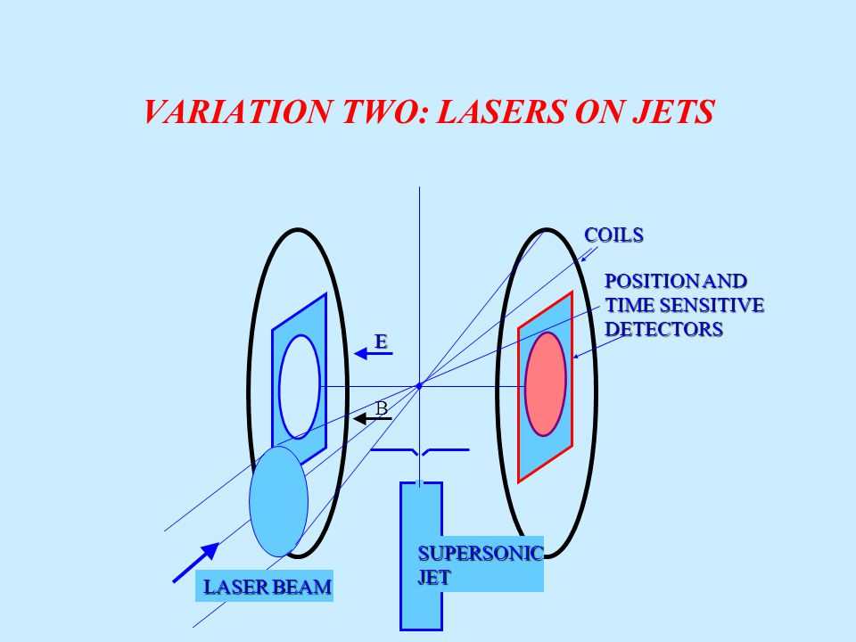 VARIATION TWO: LASERS ON JETS E BCOILS POSITION AND TIME SENSITIVE DETECTORS SUPERSONICJET LASER BEAM
