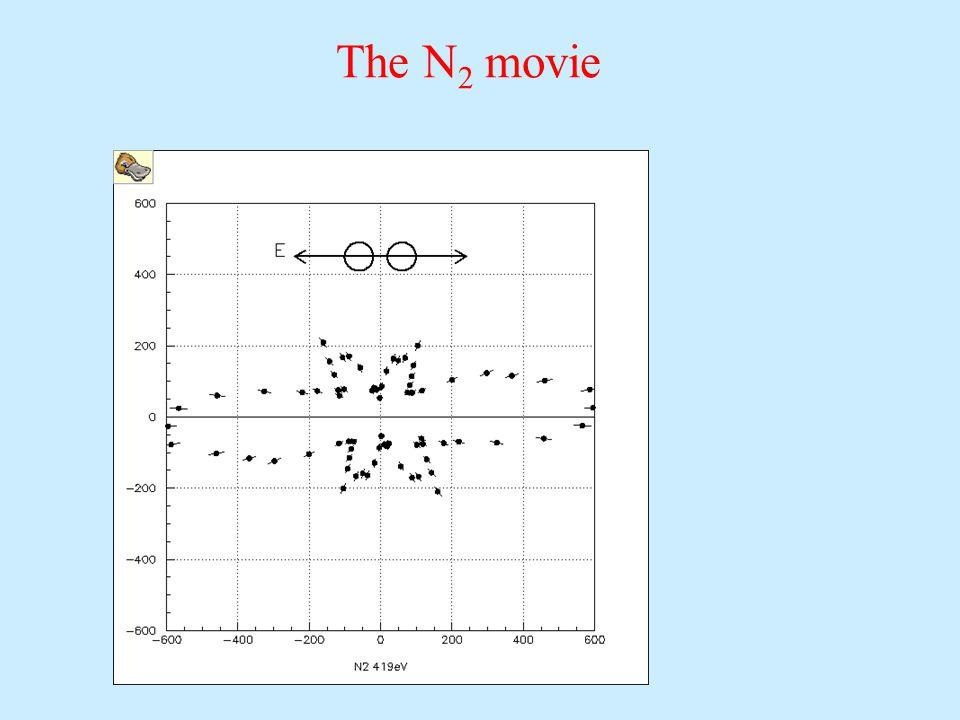 The N 2 movie