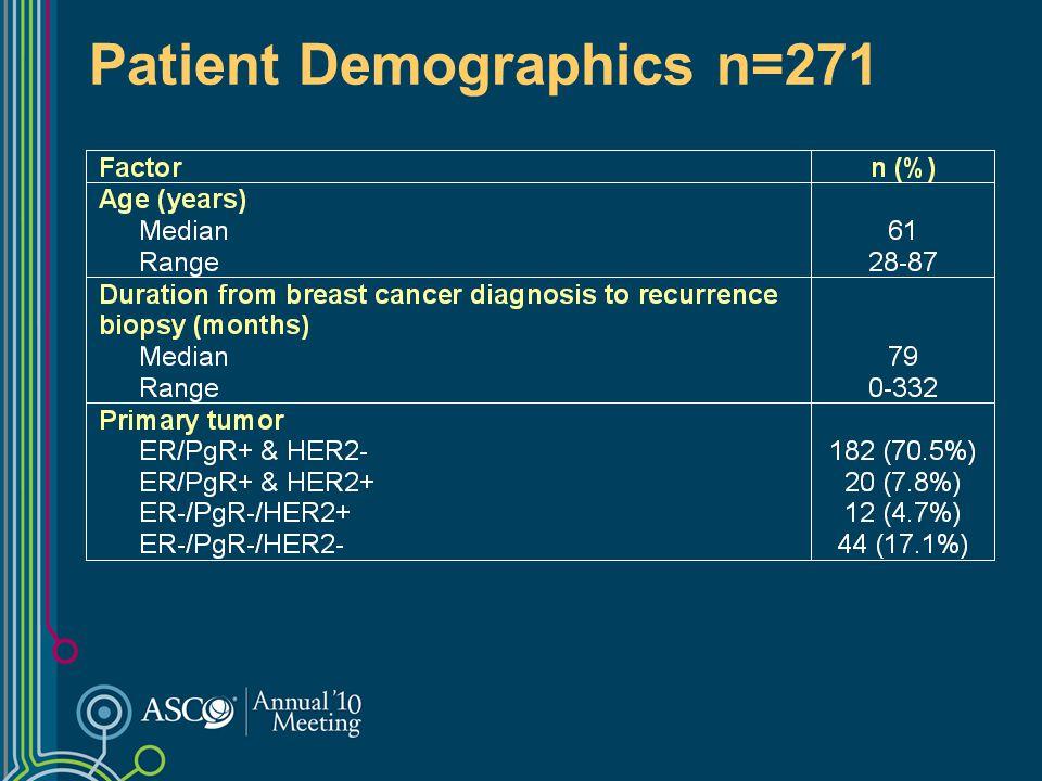 Patient Demographics n=271