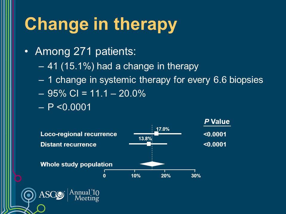 Change in therapy Among 271 patients: –41 (15.1%) had a change in therapy –1 change in systemic therapy for every 6.6 biopsies –95% CI = 11.1 – 20.0%