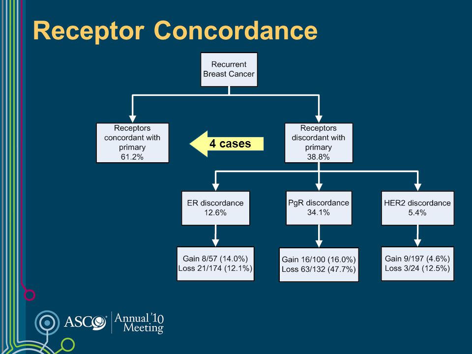 Receptor Concordance 4 cases