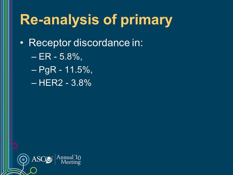 Re-analysis of primary Receptor discordance in: –ER - 5.8%, –PgR - 11.5%, –HER2 - 3.8%