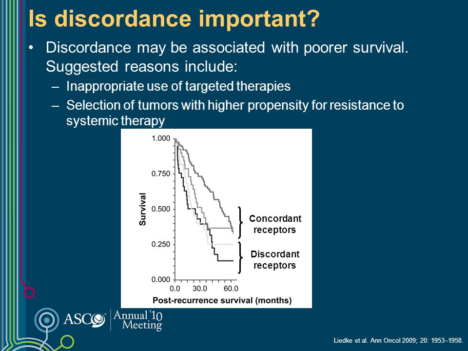 Is discordance important? Discordance may be associated with poorer survival. Suggested reasons include: –Inappropriate use of targeted therapies –Sel
