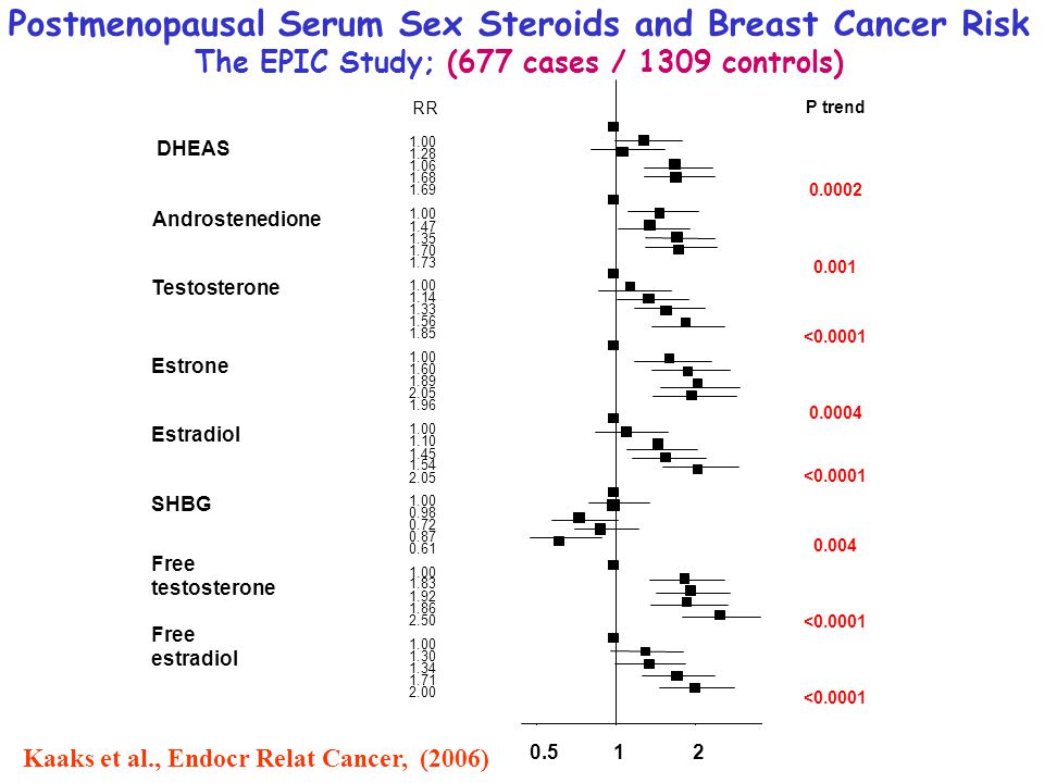 Postmenopausal Serum Sex Steroids and Breast Cancer Risk The EPIC Study; (677 cases / 1309 controls) Kaaks et al., Endocr Relat Cancer, (2006)
