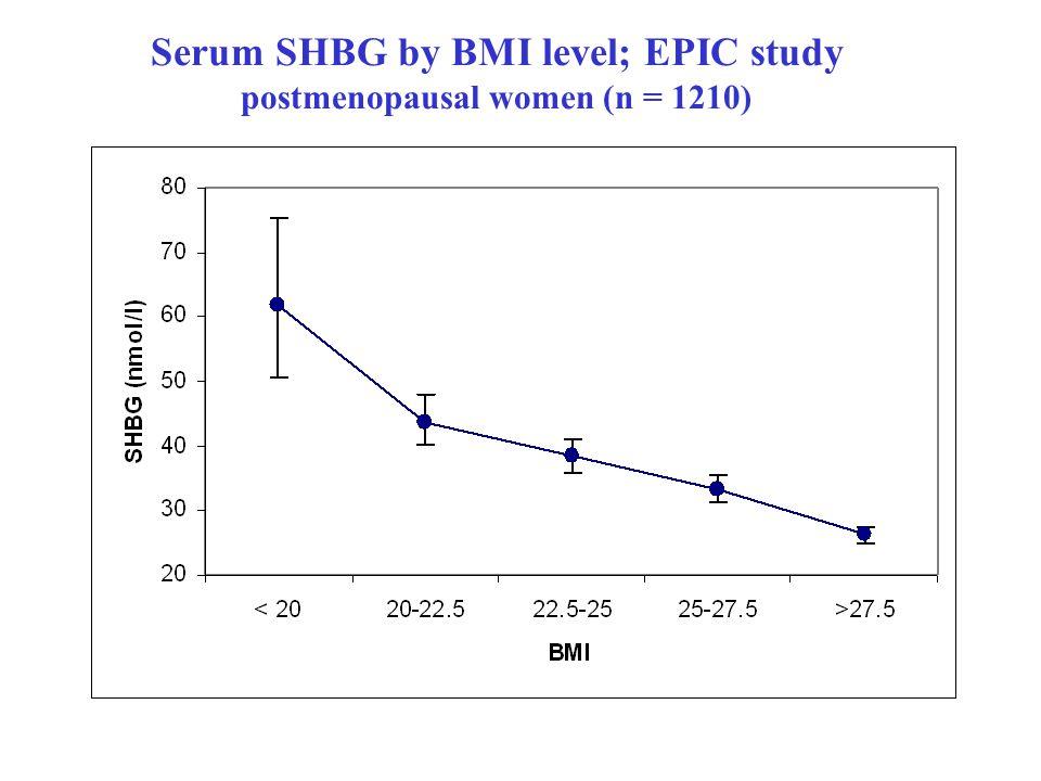 Serum SHBG by BMI level; EPIC study postmenopausal women (n = 1210)