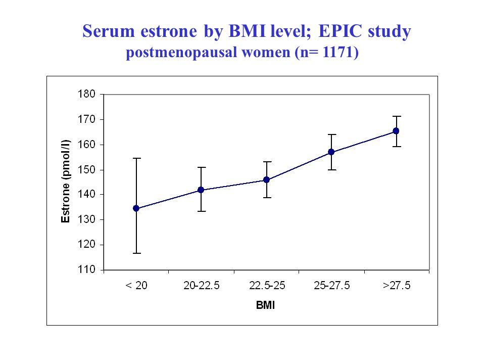 Serum estrone by BMI level; EPIC study postmenopausal women (n= 1171)