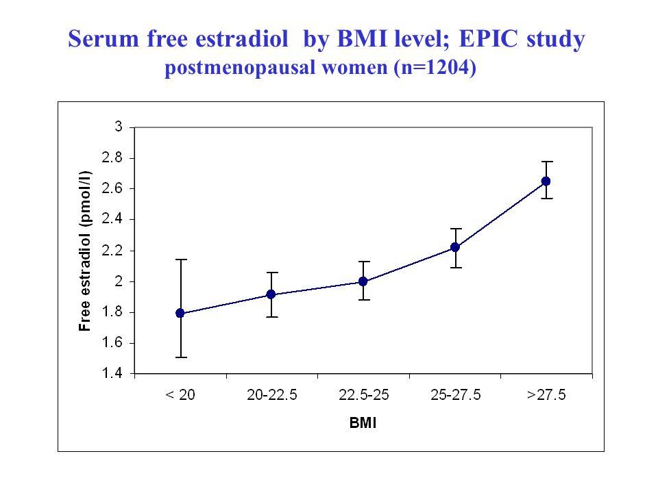 Serum free estradiol by BMI level; EPIC study postmenopausal women (n=1204)