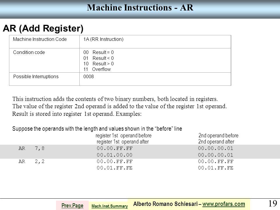 19 Alberto Romano Schiesari – www.profars.comwww.profars.com Prev.Page Machine Instructions - AR AR (Add Register) Machine Instruction Code1A (RR Inst