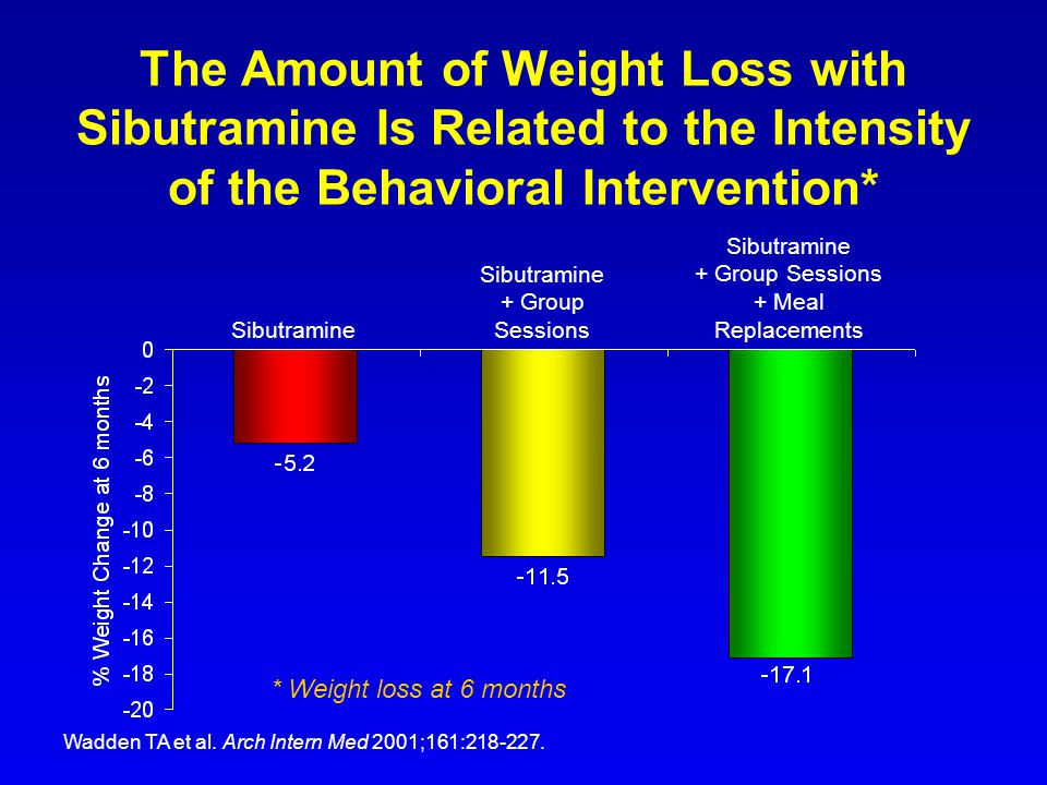 The Amount of Weight Loss with Sibutramine Is Related to the Intensity of the Behavioral Intervention* Wadden TA et al. Arch Intern Med 2001;161:218-2
