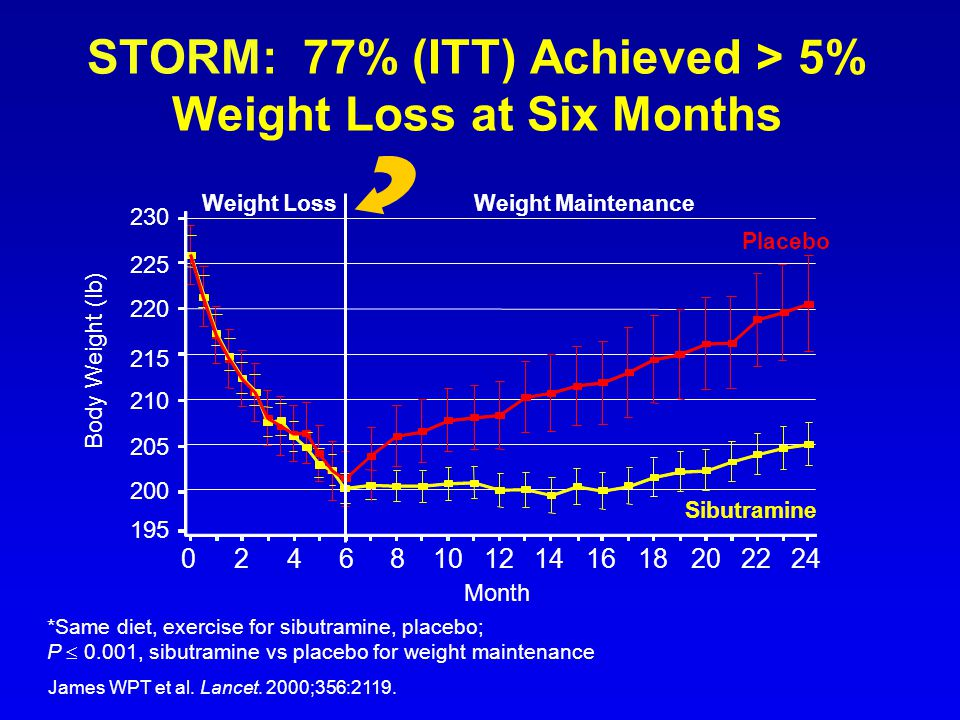 STORM: 77% (ITT) Achieved > 5% Weight Loss at Six Months James WPT et al. Lancet. 2000;356:2119. *Same diet, exercise for sibutramine, placebo; P  0.