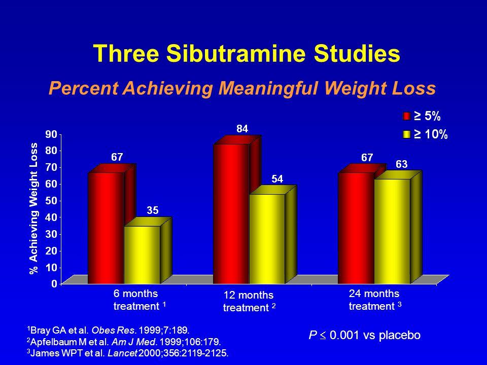 Three Sibutramine Studies 1 Bray GA et al. Obes Res. 1999;7:189. 2 Apfelbaum M et al. Am J Med. 1999;106:179. 3 James WPT et al. Lancet 2000;356:2119-