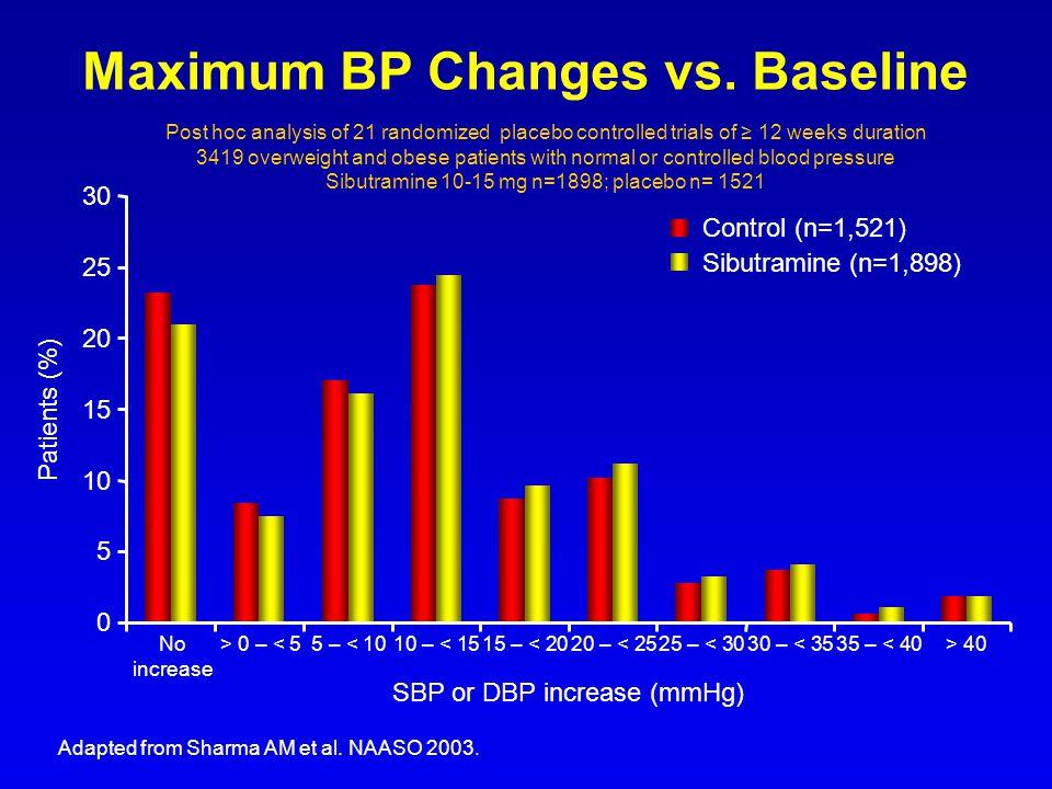 Sibutramine (n=1,898) Control (n=1,521) 30 25 20 15 10 5 0 Patients (%) No> 0 – 40 increase SBP or DBP increase (mmHg) Maximum BP Changes vs. Baseline