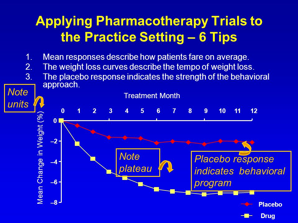 1.Mean responses describe how patients fare on average. 2.The weight loss curves describe the tempo of weight loss. 3.The placebo response indicates t