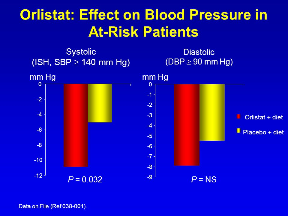 Orlistat: Effect on Blood Pressure in At-Risk Patients -12 -10 -8 -6 -4 -2 0 -9 -8 -7 -6 -5 -4 -3 -2 0 Orlistat + diet Placebo + diet Systolic (ISH, S