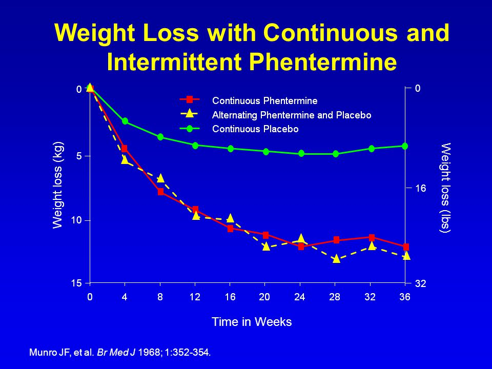 Time in Weeks 0 5 10 15 16 32 0 Weight loss (lbs) Weight Loss with Continuous and Intermittent Phentermine Munro JF, et al. Br Med J 1968; 1:352-354.