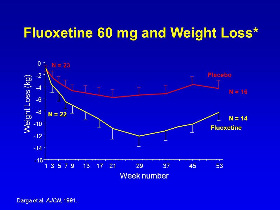 Week number 1357913212937455317 Placebo Fluoxetine N = 16 N = 14 N = 23 N = 22 Weight Loss (kg) Fluoxetine 60 mg and Weight Loss* Darga et al, AJCN, 1