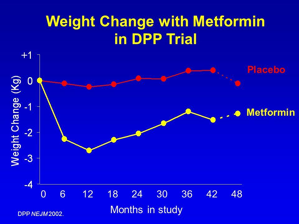 Weight Change with Metformin in DPP Trial 0 6 12 18 24 30 36 42 48 Months in study Metformin + Placebo DPP NEJM 2002.