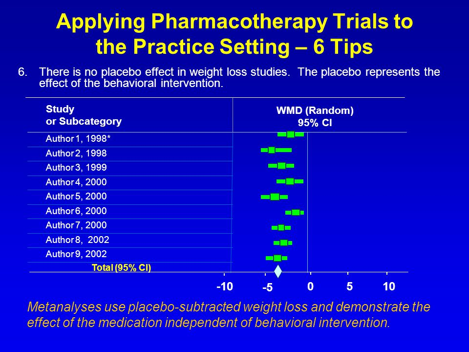 Applying Pharmacotherapy Trials to the Practice Setting – 6 Tips 6.There is no placebo effect in weight loss studies. The placebo represents the effec