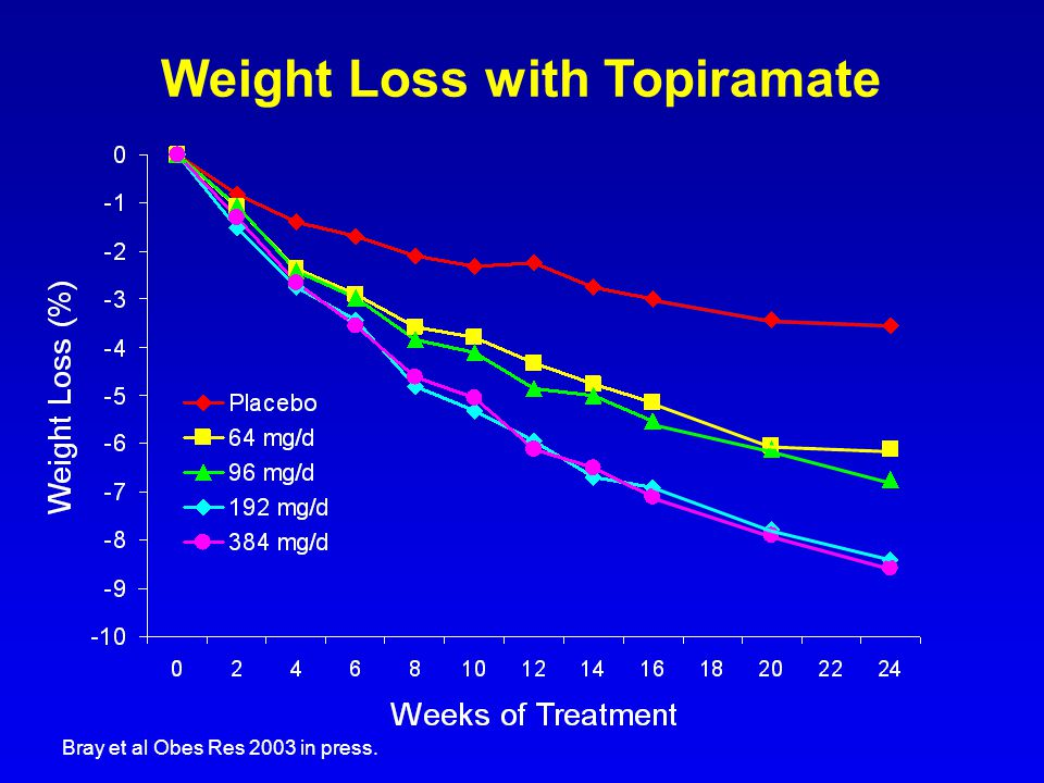 Weight Loss with Topiramate Bray et al Obes Res 2003 in press.