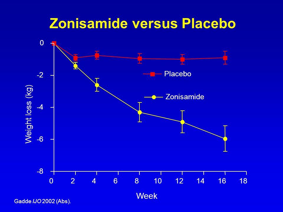 Zonisamide versus Placebo 024681012141618 -8 -6 -4 -2 0 Placebo Zonisamide Week Weight loss (kg) Gadde IJO 2002 (Abs).