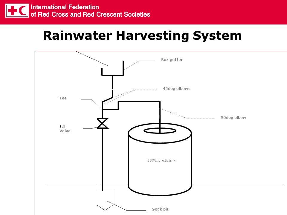 Box gutter 45deg elbows Tee Ball Valve 90deg elbow 2500Lt plastic tank Soak pit Rainwater Harvesting System