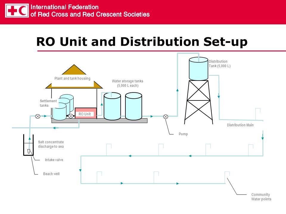Settlement tanks RO Unit Water storage tanks (5,000 L each) Distribution Tank (5,000 L) Community Water points Distribution Main Intake valve Beach we