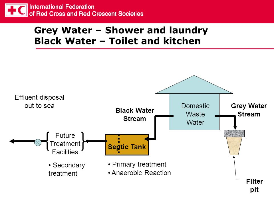 Grey Water – Shower and laundry Black Water – Toilet and kitchen Grey Water Stream Domestic Waste Water Black Water Stream Filter pit Septic Tank Futu