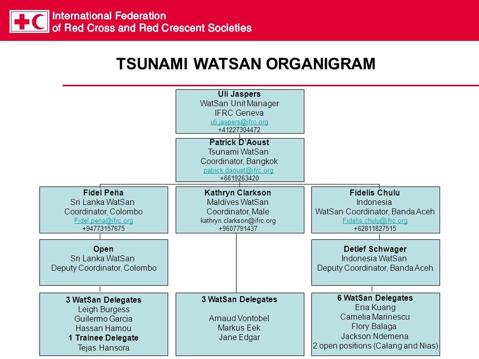 Uli Jaspers WatSan Unit Manager IFRC Geneva uli.jaspers@ifrc.org +41227304472 Fidelis Chulu Indonesia WatSan Coordinator, Banda Aceh Fidelis.chulu@ifr