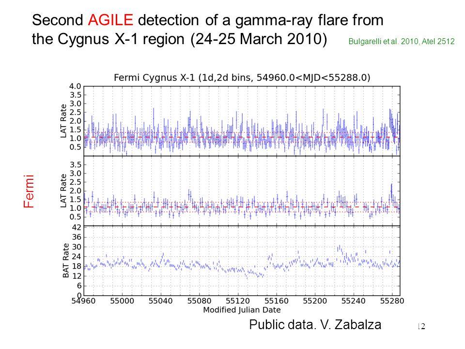 12 Second AGILE detection of a gamma-ray flare from the Cygnus X-1 region (24-25 March 2010) Bulgarelli et al.