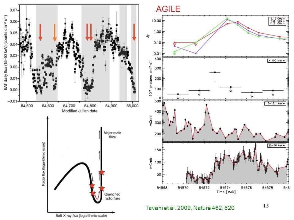 15 Tavani et al. 2009, Nature 462, 620 AGILE