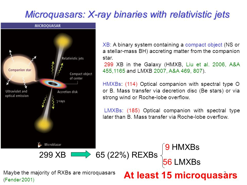 3 MICROQUASARS IN OUR GALAXY Name System D P orb M comp Activity  app θ Jet Size Remarks type (kpc) (d) (M  ) radio (AU) High Mass X-ray Binaries LS I +61 303 B0V+NS.