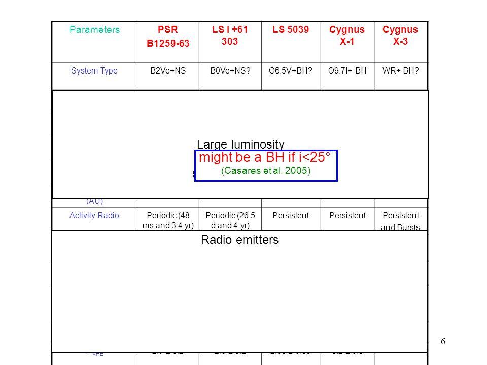 6 ParametersPSR B1259-63 LS I +61 303 LS 5039Cygnus X-1 Cygnus X-3 System TypeB2Ve+NSB0Ve+NS?O6.5V+BH?O9.7I+ BHWR+ BH.