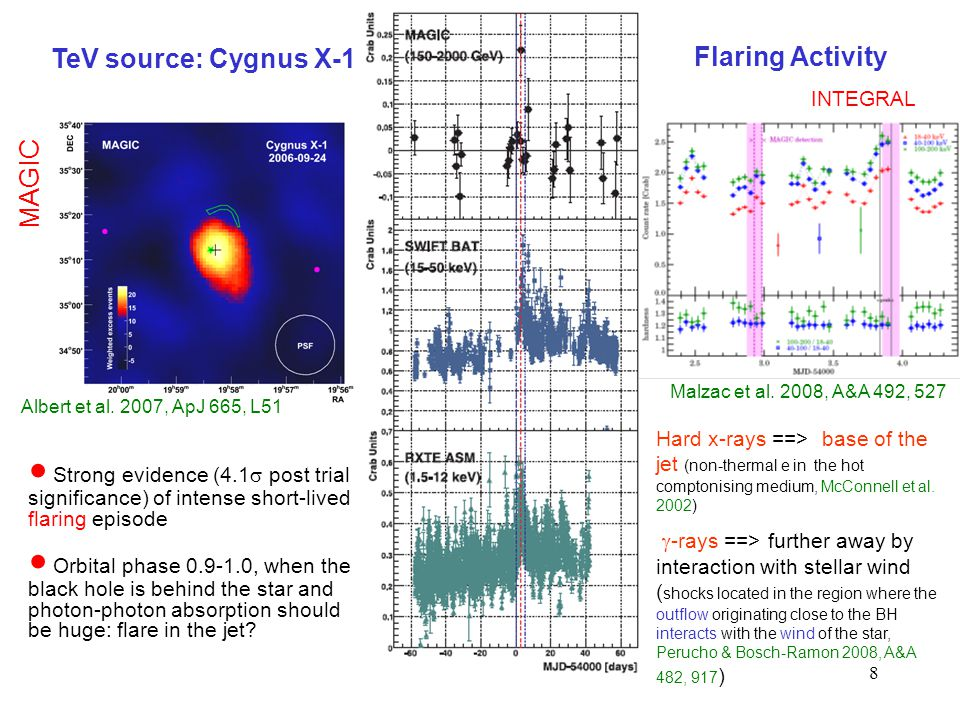 8 ● Strong evidence (4.1  post trial significance) of intense short-lived flaring episode ● Orbital phase 0.9-1.0, when the black hole is behind the star and photon-photon absorption should be huge: flare in the jet.