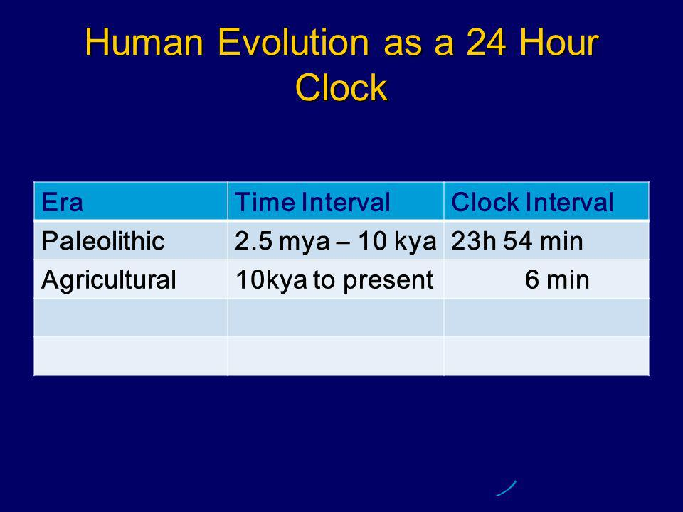 Human Evolution as a 24 Hour Clock EraTime IntervalClock Interval Paleolithic2.5 mya – 10 kya23h 54 min Agricultural10kya to present 6 min