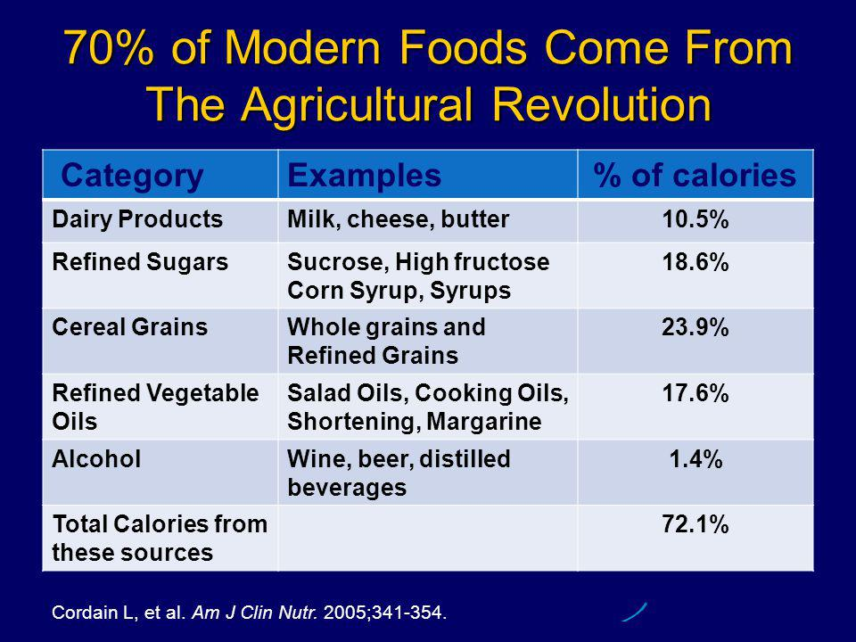 70% of Modern Foods Come From The Agricultural Revolution CategoryExamples% of calories Dairy ProductsMilk, cheese, butter10.5% Refined SugarsSucrose, High fructose Corn Syrup, Syrups 18.6% Cereal GrainsWhole grains and Refined Grains 23.9% Refined Vegetable Oils Salad Oils, Cooking Oils, Shortening, Margarine 17.6% AlcoholWine, beer, distilled beverages 1.4% Total Calories from these sources 72.1% Cordain L, et al.