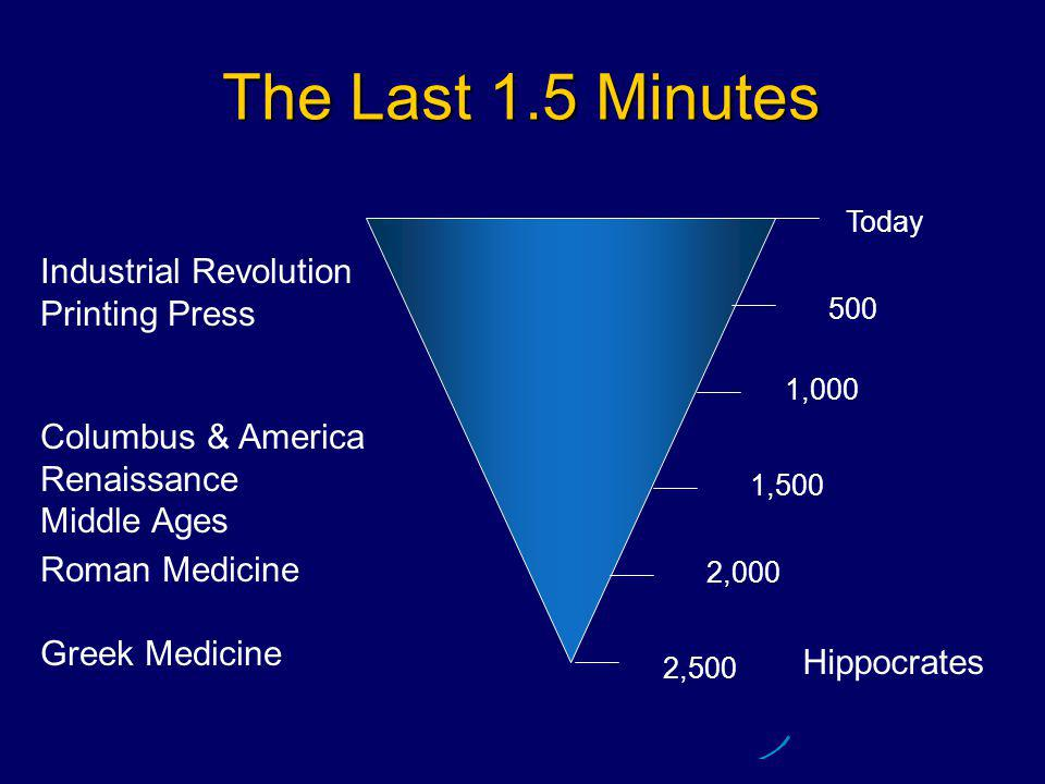 The Last 1.5 Minutes Today 2,500 2,000 1,500 500 1,000 Roman Medicine Greek Medicine Columbus & America Renaissance Middle Ages Industrial Revolution Printing Press Hippocrates