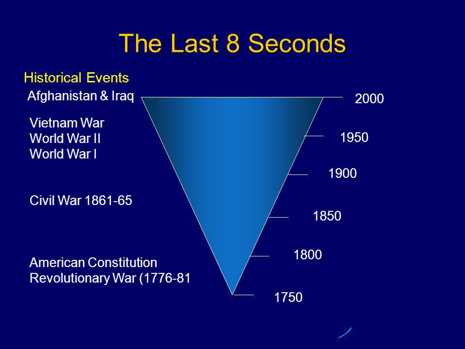The Last 8 Seconds 2000 1750 1800 1850 1950 1900 Vietnam War World War II World War I Civil War 1861-65 American Constitution Revolutionary War (1776-