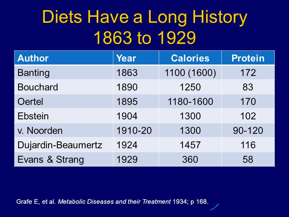 Diets Have a Long History 1863 to 1929 AuthorYearCaloriesProtein Banting18631100 (1600)172 Bouchard1890125083 Oertel18951180-1600170 Ebstein19041300102 v.