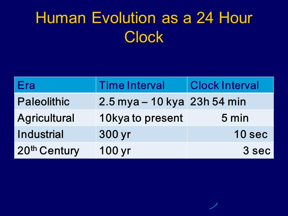 Human Evolution as a 24 Hour Clock EraTime IntervalClock Interval Paleolithic2.5 mya – 10 kya23h 54 min Agricultural10kya to present 5 min Industrial300 yr 10 sec 20 th Century100 yr 3 sec