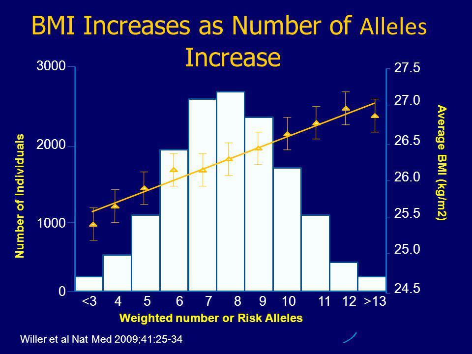 13 Weighted number or Risk Alleles Number of Individuals Average BMI (kg/m2) 24.5 27.5 27.0 26.5 26.0 25.5 25.0 3000 2000 1000 0 Willer et al Nat Med