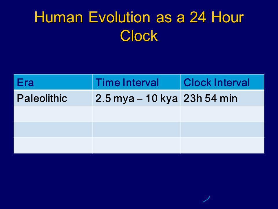 Human Evolution as a 24 Hour Clock EraTime IntervalClock Interval Paleolithic2.5 mya – 10 kya23h 54 min