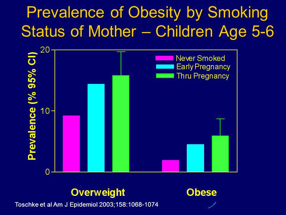 Prevalence of Obesity by Smoking Status of Mother – Children Age 5-6 Toschke et al Am J Epidemiol 2003;158:1068-1074