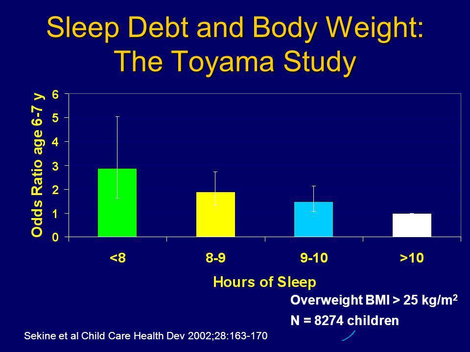 Sekine et al Child Care Health Dev 2002;28:163-170 Overweight BMI > 25 kg/m 2 N = 8274 children Sleep Debt and Body Weight: The Toyama Study