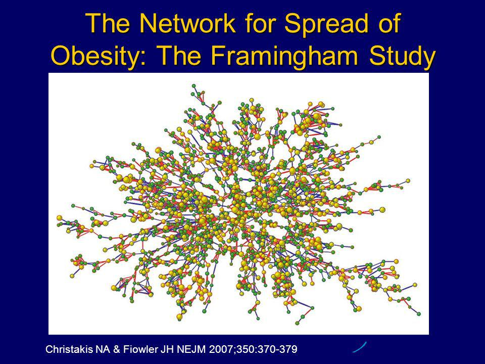 The Network for Spread of Obesity: The Framingham Study [close] Slide Christakis NA & Fiowler JH NEJM 2007;350:370-379