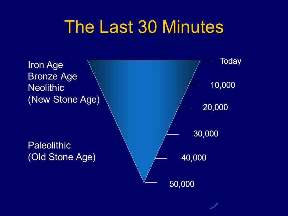 The Last 30 Minutes Today 50,000 40,000 30,000 10,000 20,000 Iron Age Bronze Age Neolithic (New Stone Age) Paleolithic (Old Stone Age)
