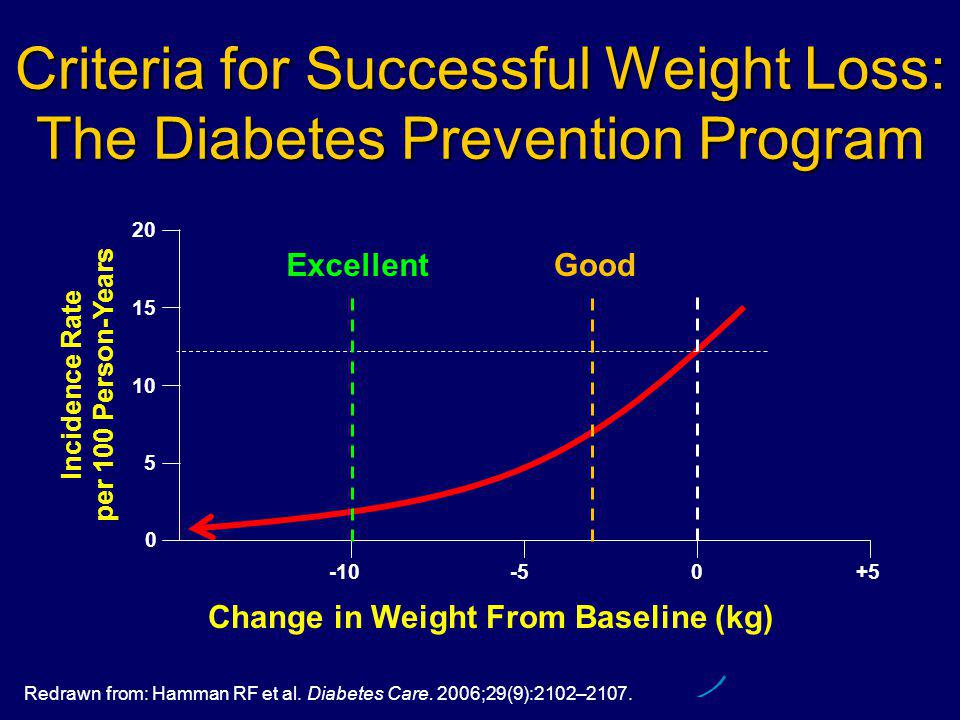 Redrawn from: Hamman RF et al. Diabetes Care. 2006;29(9):2102–2107. Criteria for Successful Weight Loss: The Diabetes Prevention Program Change in Wei